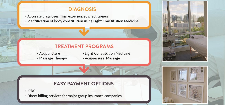 ICBC Injury Programs
